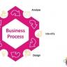 Beeld 10 ontwerpprincipes voor effectieve HR-processen