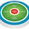 Beeld Rollen en competenties van HR: 6 competentiedomeinen