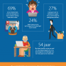 Beeld Kwart Nederlanders bang voor verliezen baan door digitale kennisachterstand