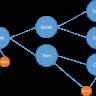 Beeld HRTech: Agile werken met een Graph Database