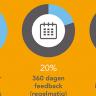 Beeld HR-beleid beoordelingscyclus bij veel organisaties achterhaald