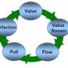 Beeld Verzuim met Lean: 5 fasen