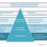 Beeld Goed opdrachtgeverschap als managementmodel van de toekomst