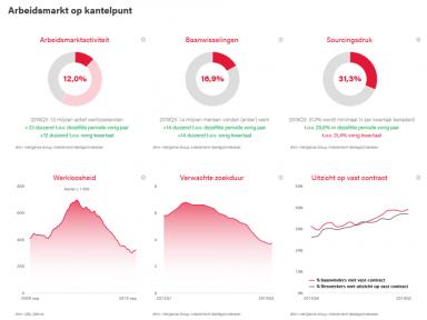 Beeld Update kwartaal 3 – 2019: Arbeidsmarkt blijft op kantelpunt