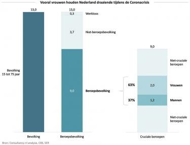 Beeld Vooral vrouwen houden Nederland draaiende tijdens coronacrisis