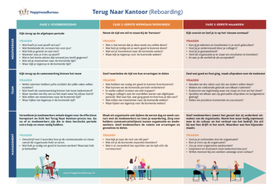 Beeld Reboarding: Checklist Terug naar kantoor
