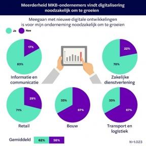 Beeld Bijna helft MKB-ondernemers weet niet precies hoe digitale ontwikkelingen in te zetten voor groei