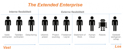 Beeld Het concept Talent Marketplace in breder perspectief