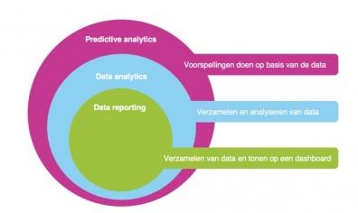 Beeld HR Analytics: richting geven aan organisaties op basis van data