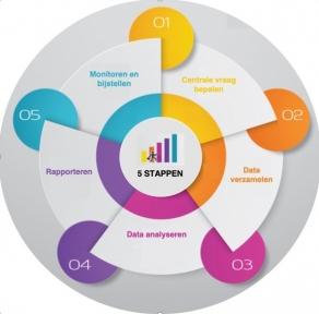 Beeld Stappenplan om een start te maken met HR Analytics