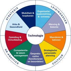 Beeld Technologie de baas? 10 uitdagingen voor HR