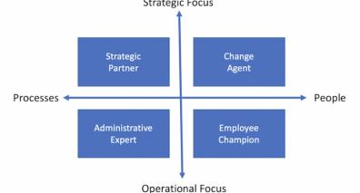 Beeld Het model van Ulrich: de vier rollen van HR