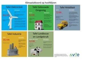 Beeld Klimaatakkoord: advies taakgroep Arbeidsmarkt en Scholing