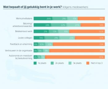 Beeld Werk-privé balans meest bepalend voor werkgeluk