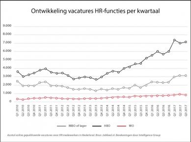 Beeld De vraag naar HR-professionals blijft zeer hoog, maar groei vlakt af