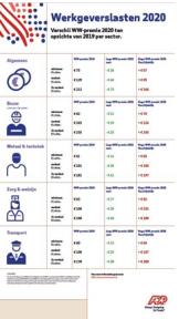 Beeld Werkgeverslasten 2020: vast goedkoper, flex duurder