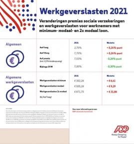 Beeld Werkgever betaalt in veel gevallen meer voor werknemers in 2021