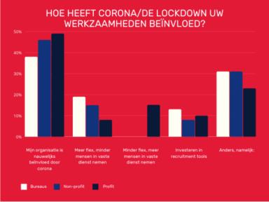 Beeld Corona zorgt voor makkelijk te benaderen maar moeilijk te werven kandidaten