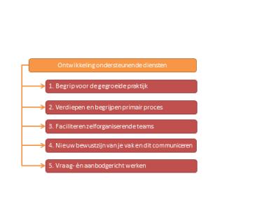 Beeld Impact van zelforganisatie op HR: 5 elementen