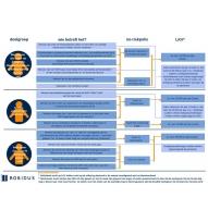 Beeld Doelgroepoverzicht no-riskpolis en loonkostenvoordeel